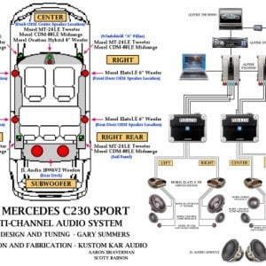 Mercedes C230 Sport 5.1 Audio System Diagram